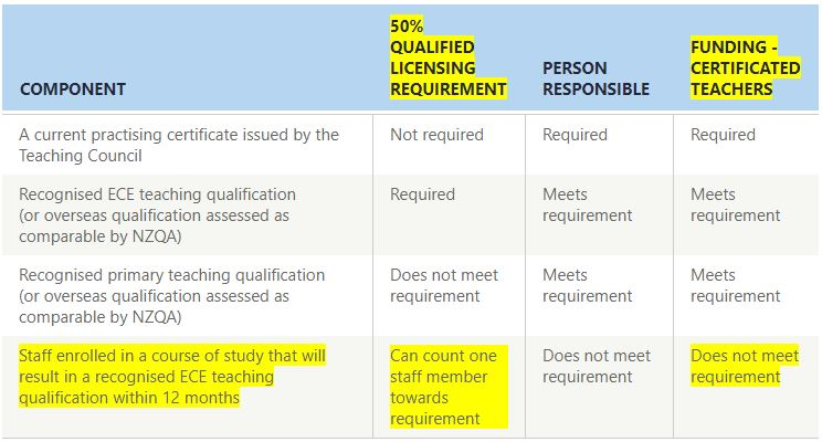 Qualification requirements for teacher-led centre-based services (including kindergartens)